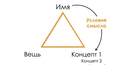 Развитие концептуального мышления